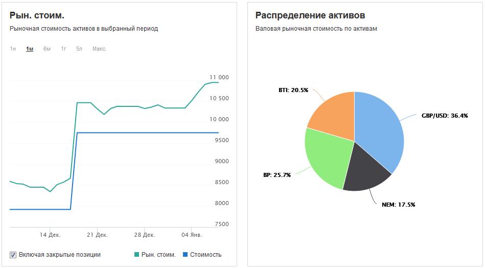 Сервисы ведения статистики по инвестиционному портфелю