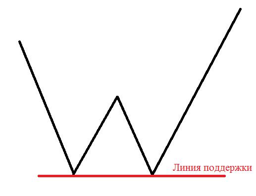 шаблон фигуры двойное дно, паттерн двойное дно