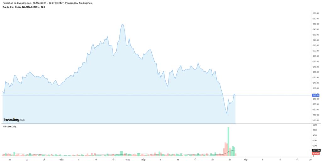 падение Baidu на фоне Archegos Capital