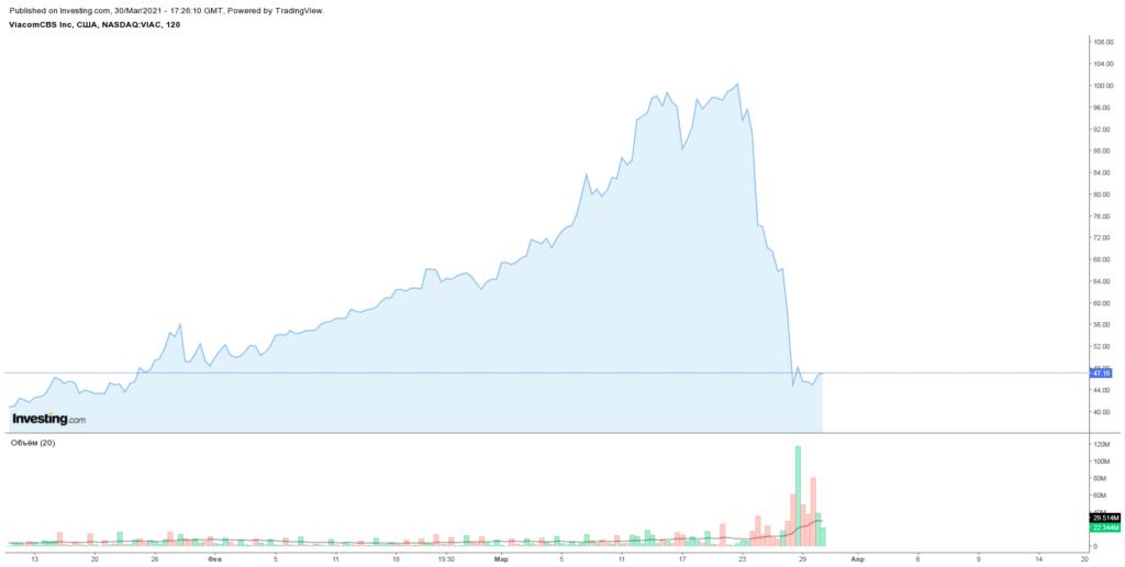 падение ViacomCBS на фоне Archegos Capital